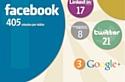 Google+ peine à retenir les internautes