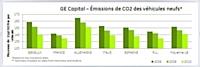 Emissions de CO2 générées par le parc automobile des entreprises européennes entre 2008 et 2010