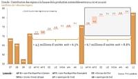Repartition régionale des contributions à la croissance du marché automobile