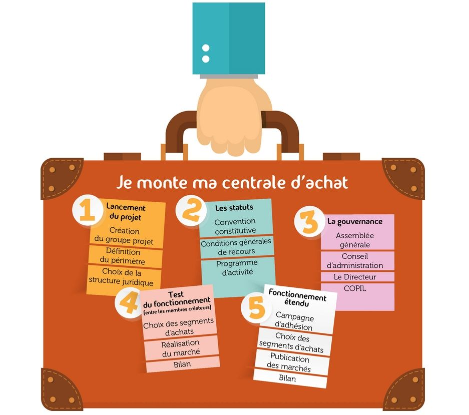 Un mode d emploi pour créer sa centrale d achats bb0f72f0d6a2