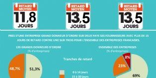 Les comportements de paiement inter-entreprises se durcissent en France