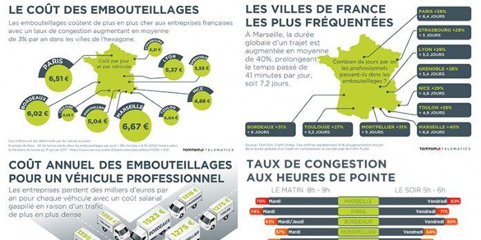 Circulation des véhicules de plus en plus difficile en France : jusqu'à 41 minutes et 6,70 € de perdus par jour par véhicule !