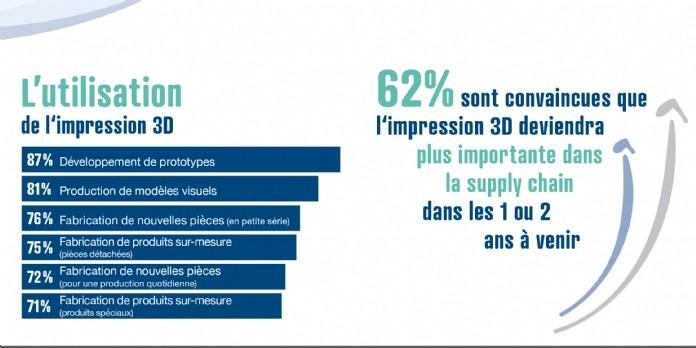 L'impression 3D, au secours de la supply chain