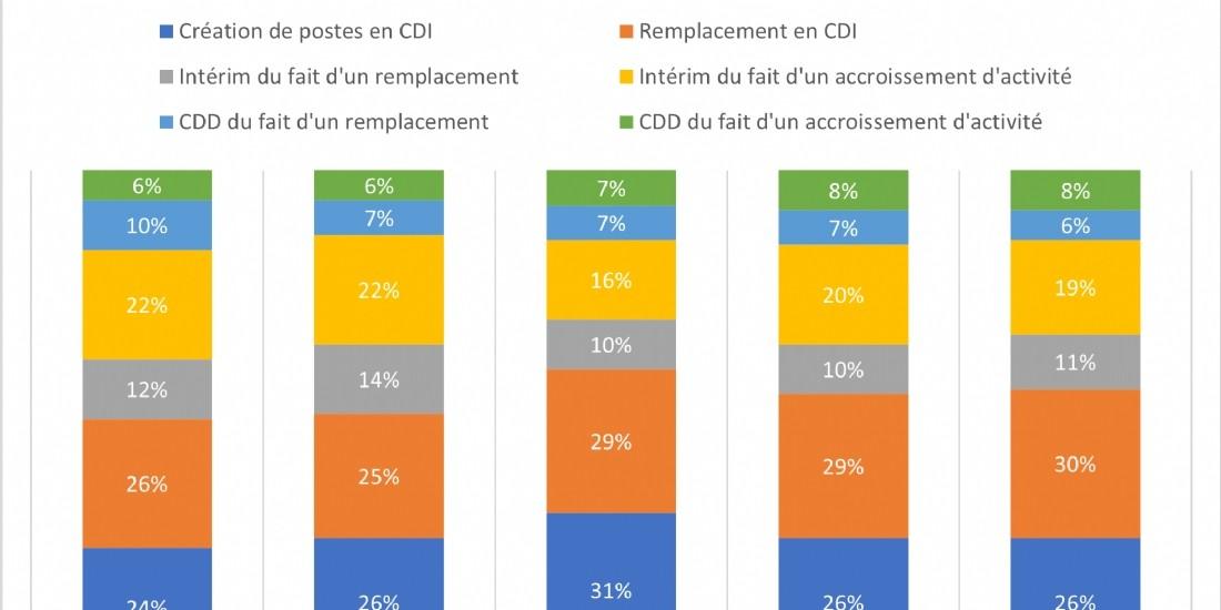 Supply chain: les motifs d'embauche au 2e trimestre 2021